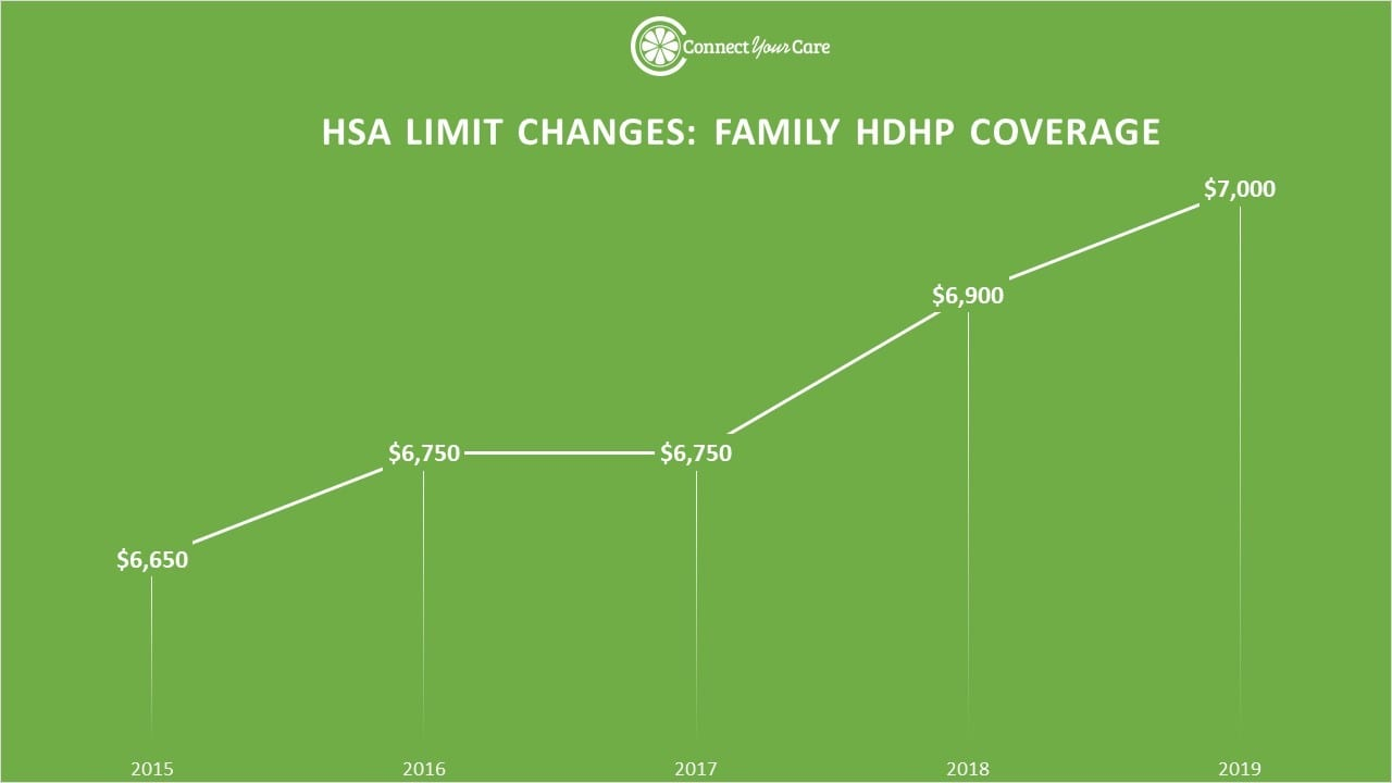 2019 HSA Limit Changes for Family Coverage - Line Graph
