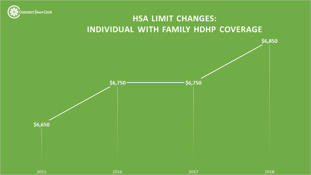 2018 Hsa Contribution Limits Chart Individual With Family Hdhp