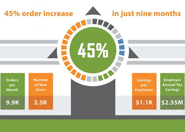 Commuter Benefits Case Study Infographic Thumbnail