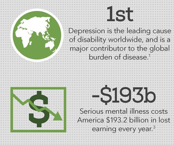 Cost of Mental Health Disorders