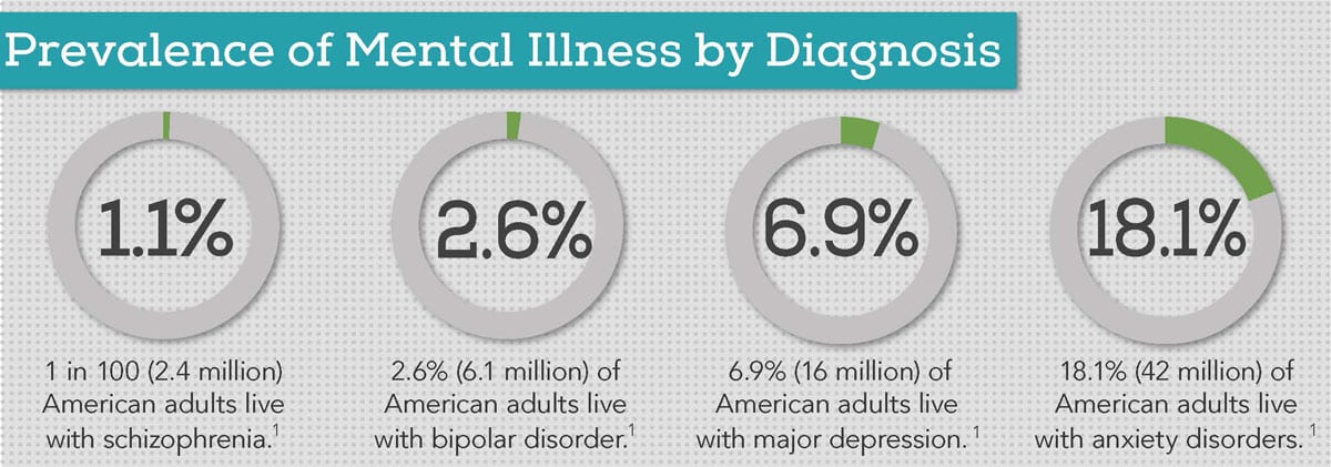 Prevalence of Mental Health Disorders